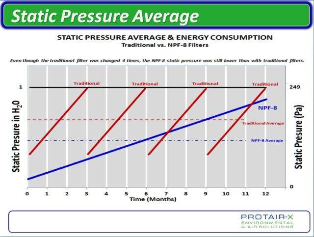Servicing Static Pressure